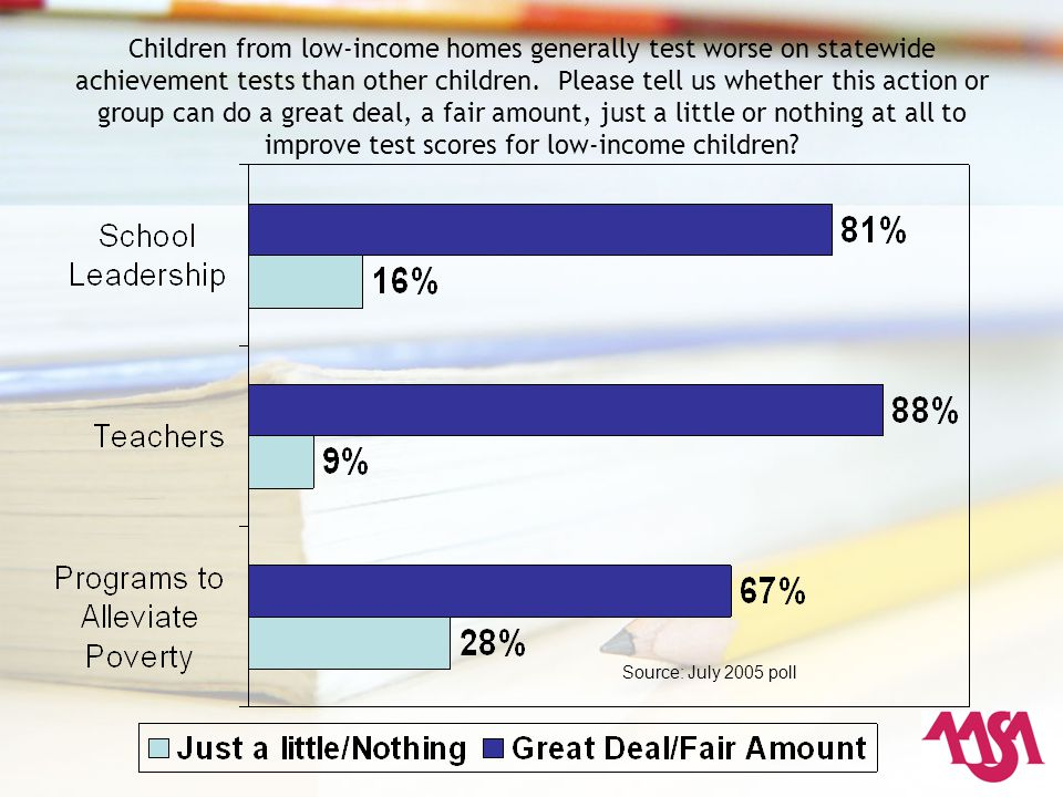 Children from low-income homes generally test worse on statewide achievement tests than other children.