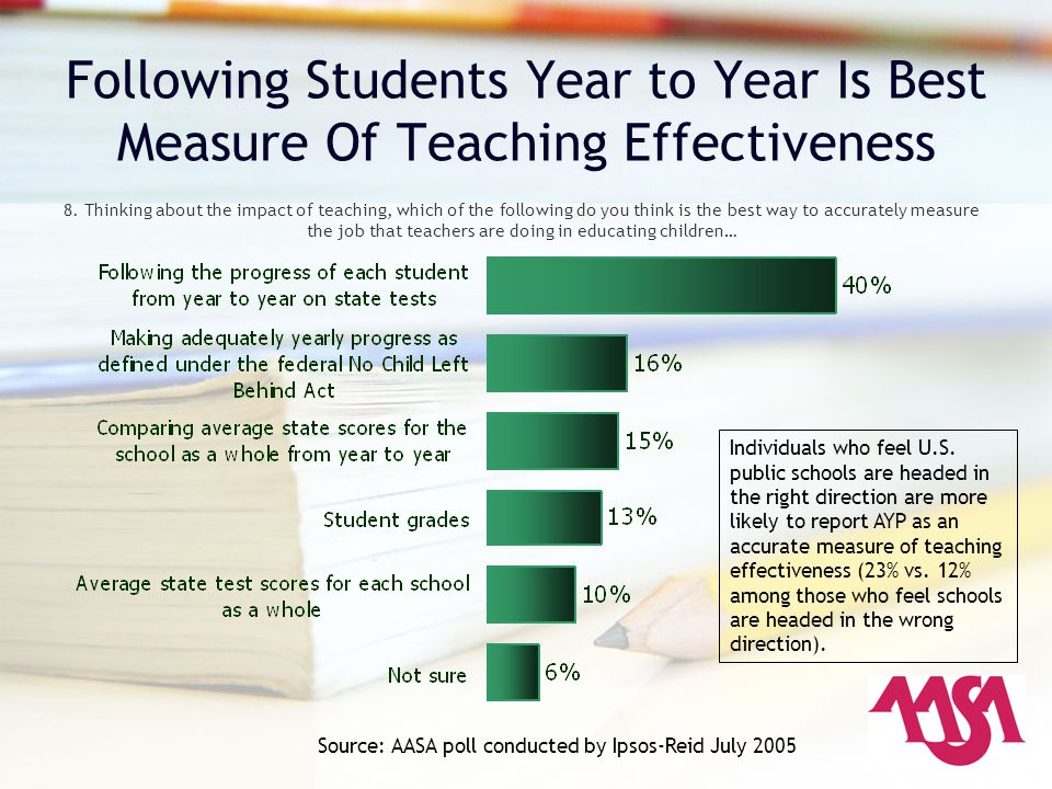 Following Students Year to Year Is Best Measure Of Teaching Effectiveness 8. Thinking about the impact of teaching, which of the following do you thin