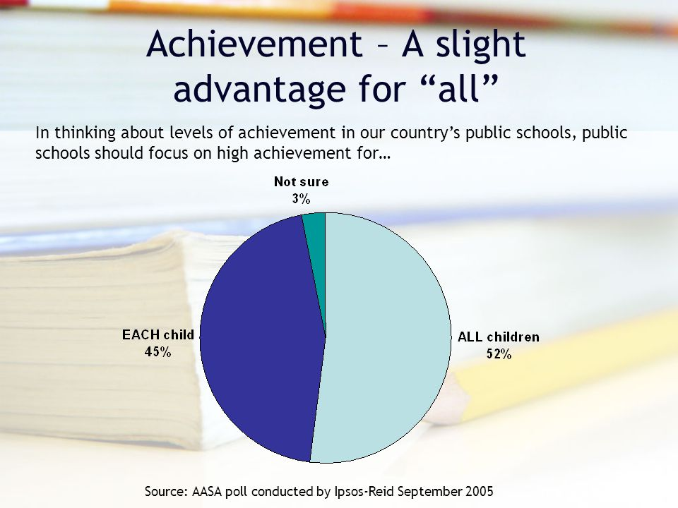 Achievement – A slight advantage for all Source: AASA poll conducted by Ipsos-Reid September 2005 In thinking about levels of achievement in our country's public schools, public schools should focus on high achievement for…