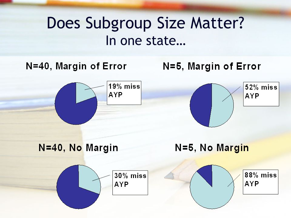 Does Subgroup Size Matter? In one state…