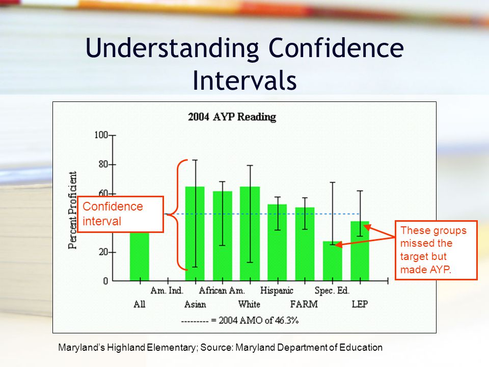 Maryland's Highland Elementary; Source: Maryland Department of Education Understanding Confidence Intervals These groups missed the target but made AYP.