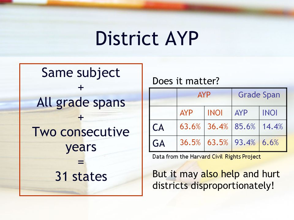 District AYP Same subject + All grade spans + Two consecutive years = 31 states AYPGrade Span AYPINOIAYPINOI CA 63.6%36.4%85.6%14.4% GA 36.5%63.5%93.4%6.6% Does it matter.