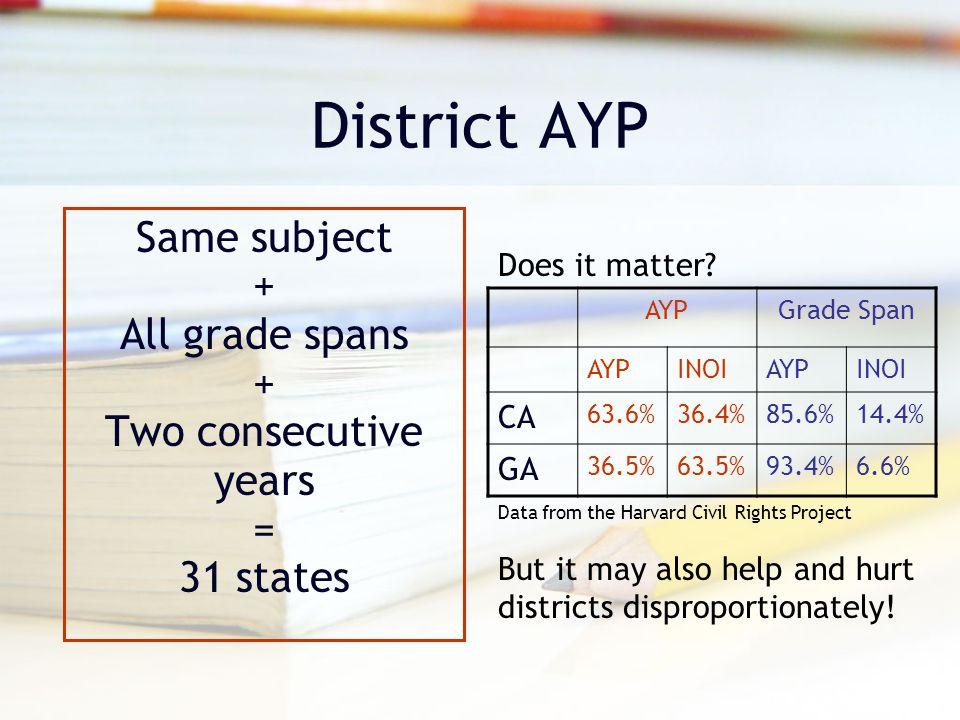 District AYP Same subject + All grade spans + Two consecutive years = 31 states AYPGrade Span AYPINOIAYPINOI CA 63.6%36.4%85.6%14.4% GA 36.5%63.5%93.4