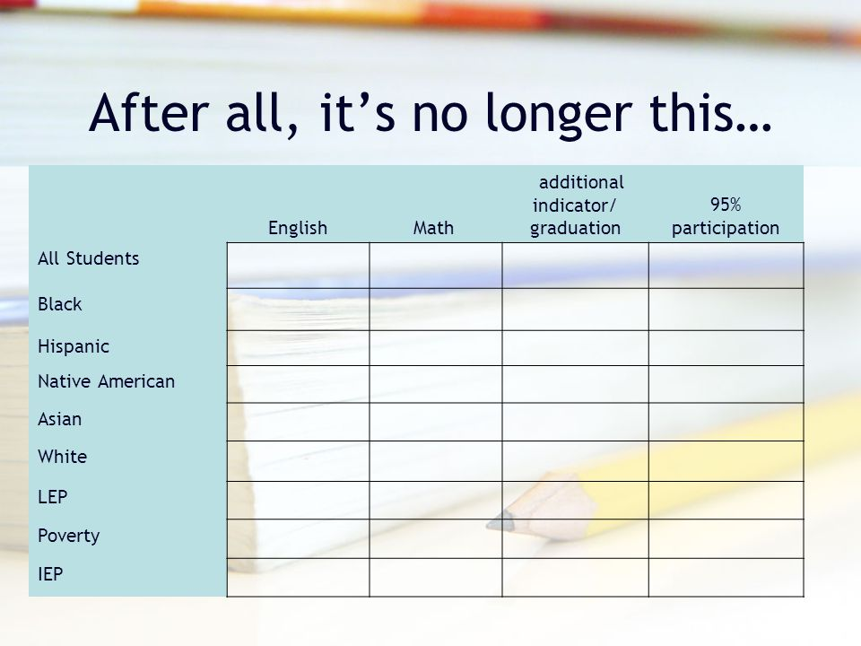 After all, it's no longer this… English Math additional indicator/ graduation 95% participation All Students Black Hispanic Native American Asian Whit