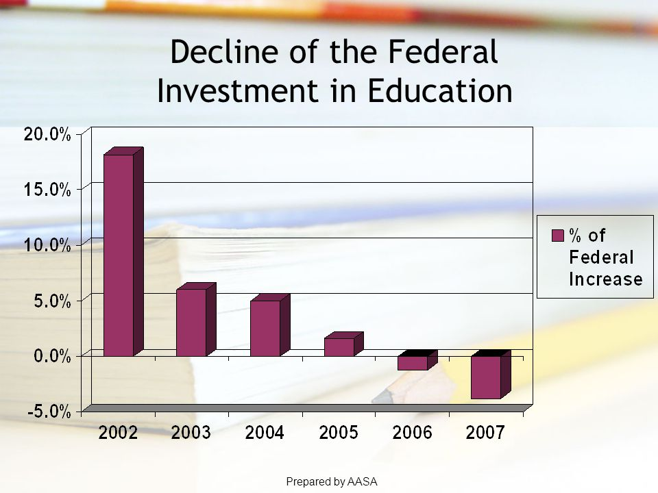 Prepared by AASA Decline of the Federal Investment in Education