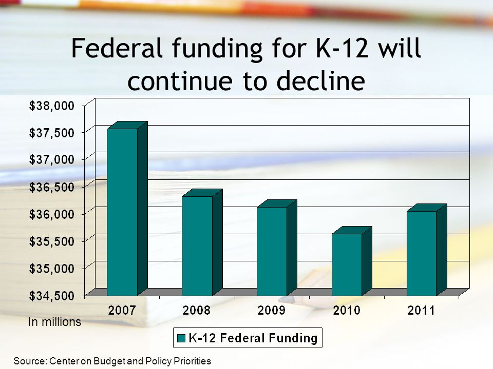 Federal funding for K-12 will continue to decline In millions Source: Center on Budget and Policy Priorities