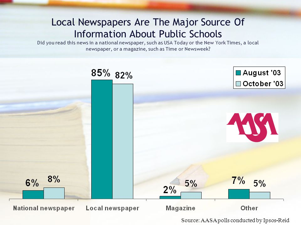 Local Newspapers Are The Major Source Of Information About Public Schools Did you read this news in a national newspaper, such as USA Today or the New York Times, a local newspaper, or a magazine, such as Time or Newsweek.