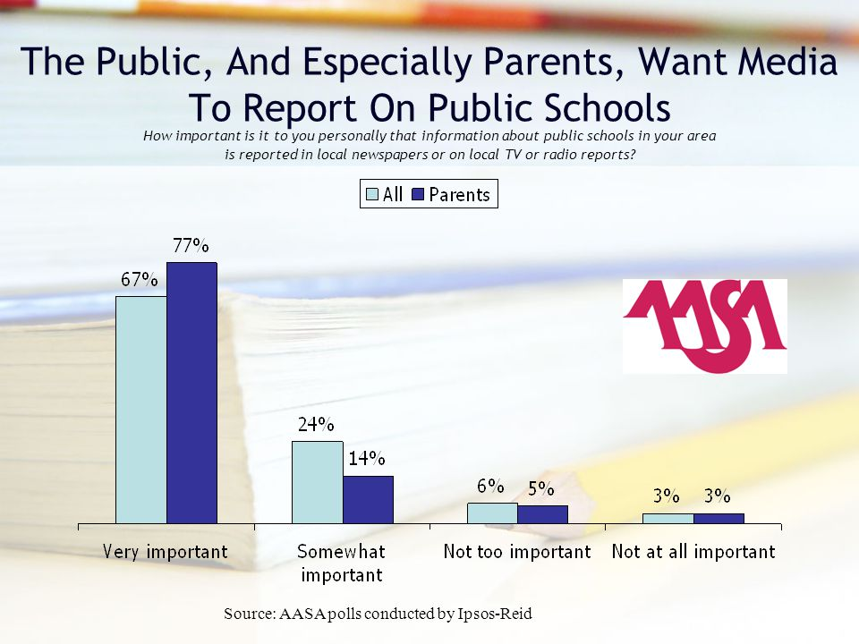 How important is it to you personally that information about public schools in your area is reported in local newspapers or on local TV or radio reports.