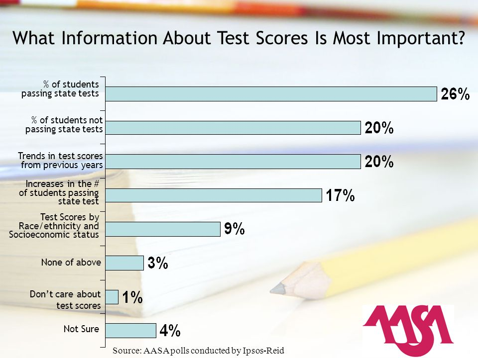 What Information About Test Scores Is Most Important? % of students passing state tests Trends in test scores from previous years Increases in the # o