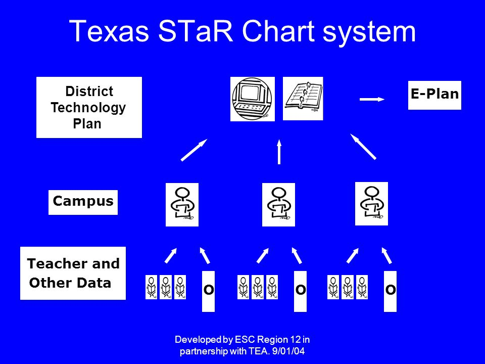 Developed by ESC Region 12 in partnership with TEA. 9/01/04 District Technology Plan Texas STaR Chart system Teacher and Other Data Campus E-Plan OOO