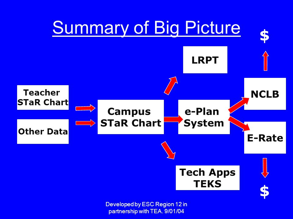 Developed by ESC Region 12 in partnership with TEA. 9/01/04 Summary of Big Picture e-Plan System Teacher STaR Chart Campus STaR Chart NCLB Tech Apps T