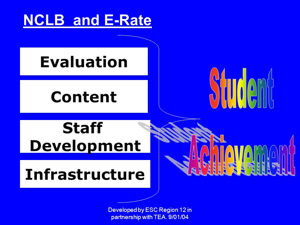 Developed by ESC Region 12 in partnership with TEA. 9/01/04 Evaluation Staff Development Content Infrastructure NCLB and E-Rate