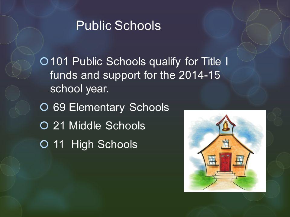 Albuquerque Public Schools Total Title I Distribution 2014-2015 school year $28,345,000