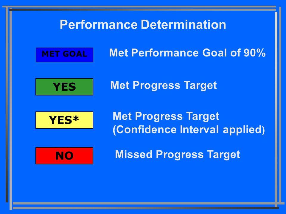 Performance Determination Met Performance Goal of 90% MET GOAL YES YES* NO Met Progress Target Met Progress Target (Confidence Interval applied ) Missed Progress Target