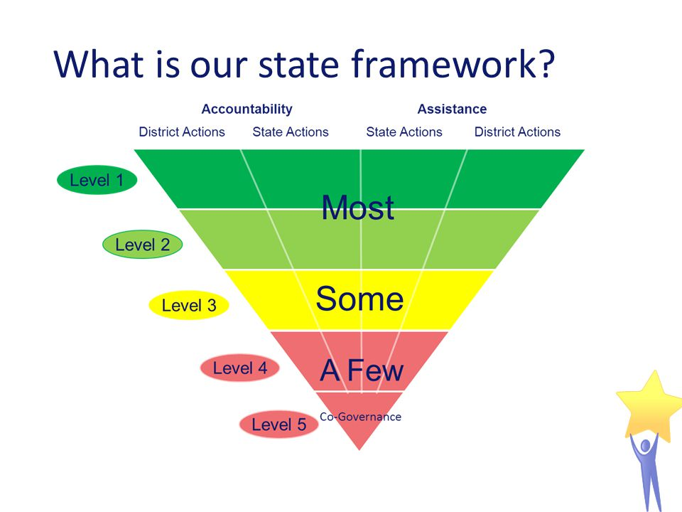 What is our state framework