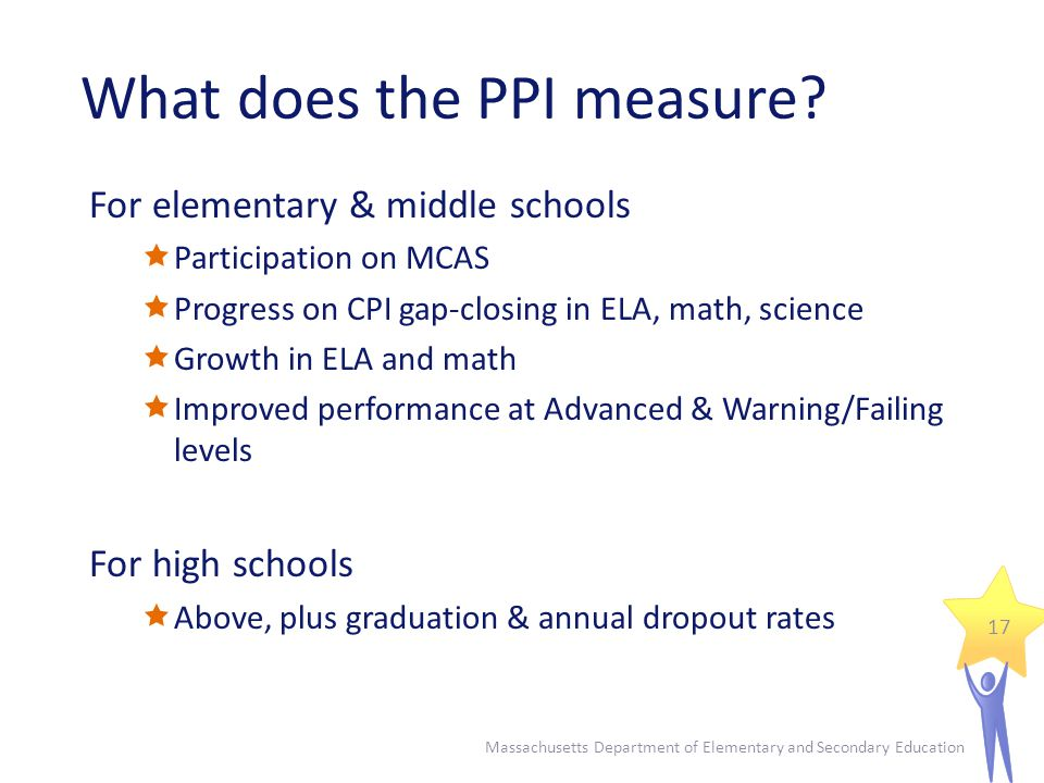 What does the PPI measure.