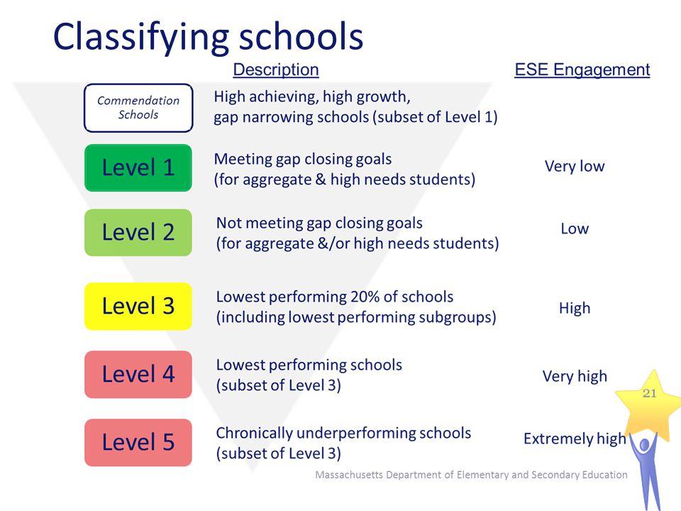 Classifying schools