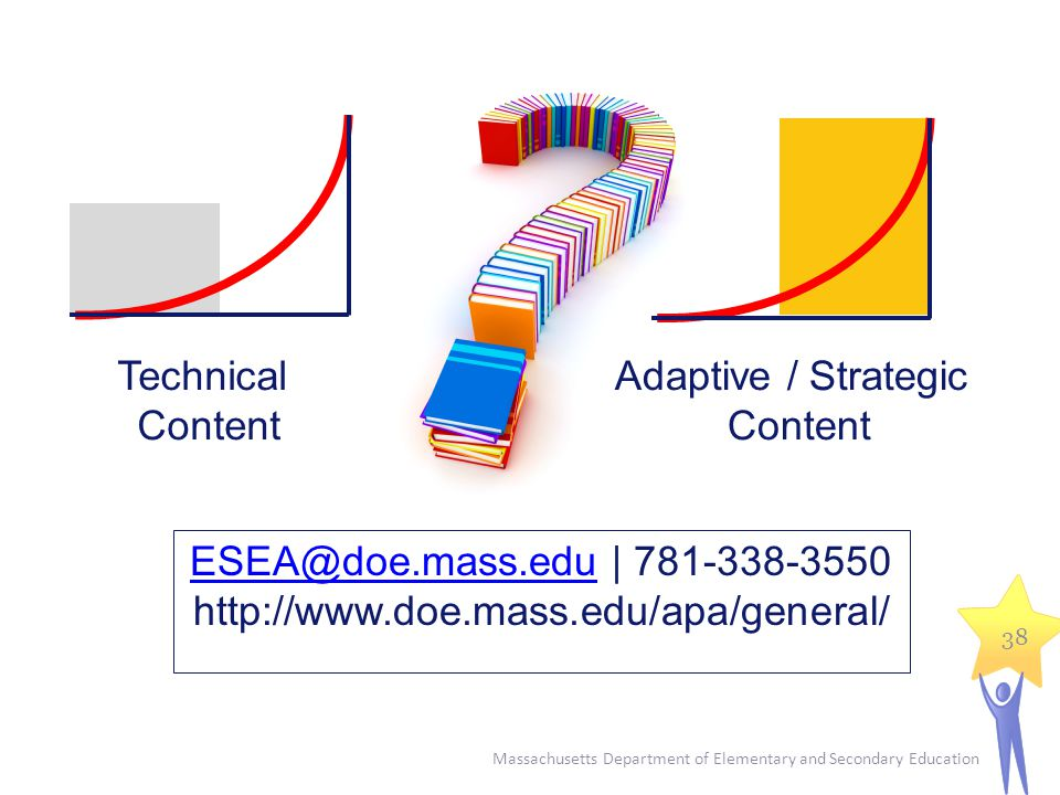 Massachusetts Department of Elementary and Secondary Education 38 Technical Content Adaptive / Strategic Content ESEA@doe.mass.eduESEA@doe.mass.edu | 781-338-3550 http://www.doe.mass.edu/apa/general/