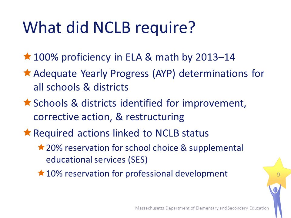 What did NCLB require.