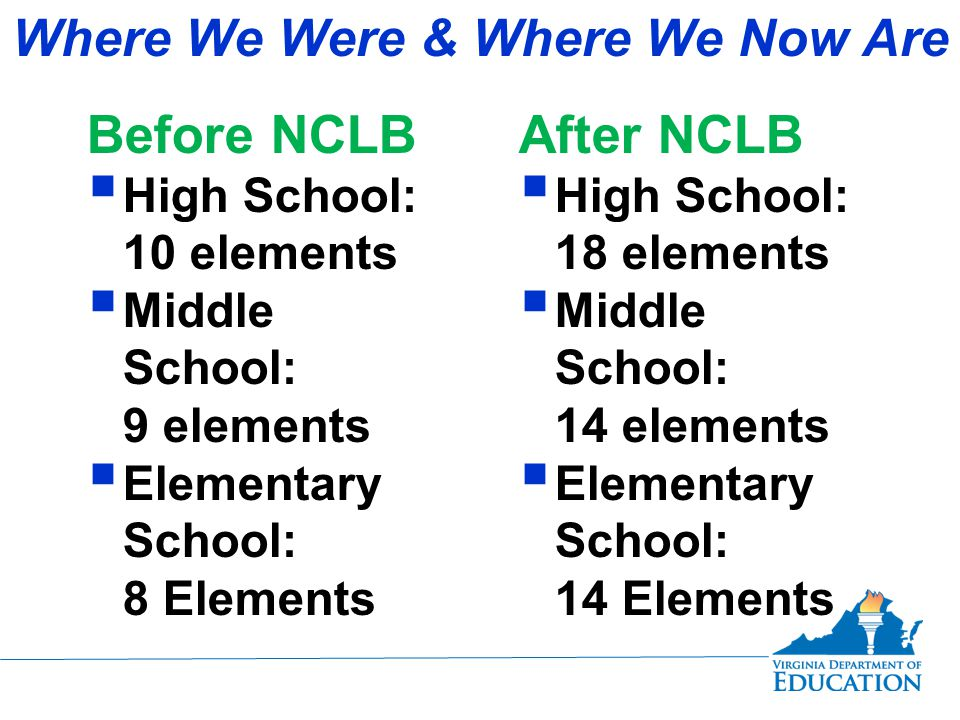 Where We Were & Where We Now Are Before NCLB  High School: 10 elements  Middle School: 9 elements  Elementary School: 8 Elements After NCLB  High School: 18 elements  Middle School: 14 elements  Elementary School: 14 Elements