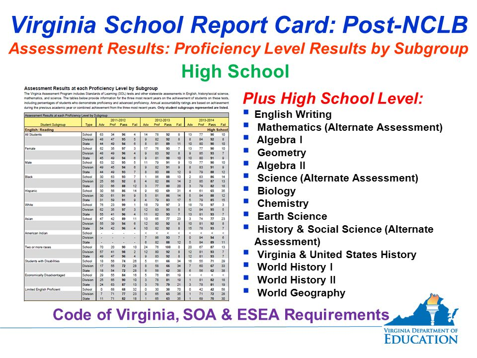 Virginia School Report Card: Post-NCLB Assessment Results: Proficiency Level Results by Subgroup High School Plus High School Level:  English Writing  Mathematics (Alternate Assessment)  Algebra I  Geometry  Algebra II  Science (Alternate Assessment)  Biology  Chemistry  Earth Science  History & Social Science (Alternate Assessment)  Virginia & United States History  World History I  World History II  World Geography Code of Virginia, SOA & ESEA Requirements