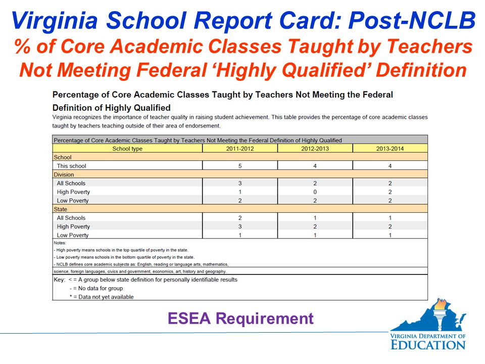 Virginia School Report Card: Post-NCLB % of Core Academic Classes Taught by Teachers Not Meeting Federal 'Highly Qualified' Definition ESEA Requirement