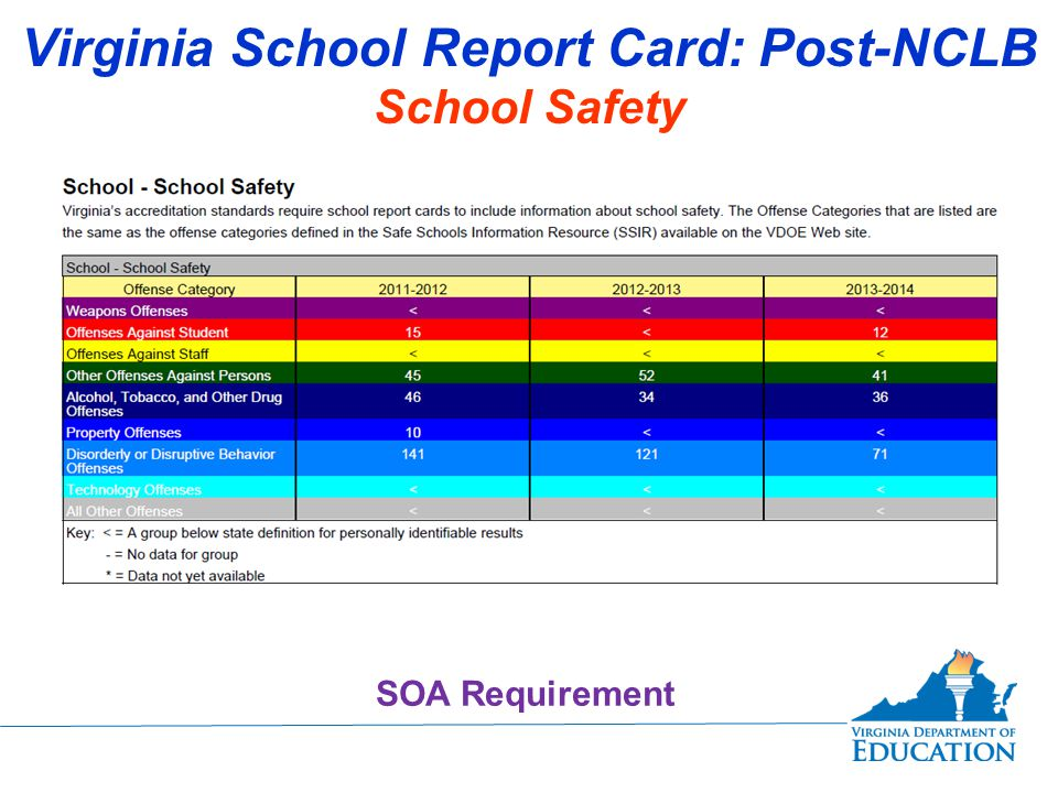 Virginia School Report Card: Post-NCLB School Safety SOA Requirement