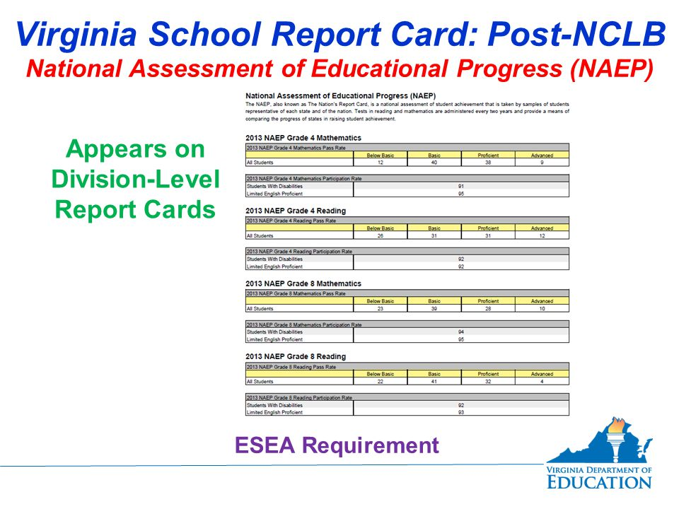 Virginia School Report Card: Post-NCLB National Assessment of Educational Progress (NAEP) Appears on Division-Level Report Cards ESEA Requirement