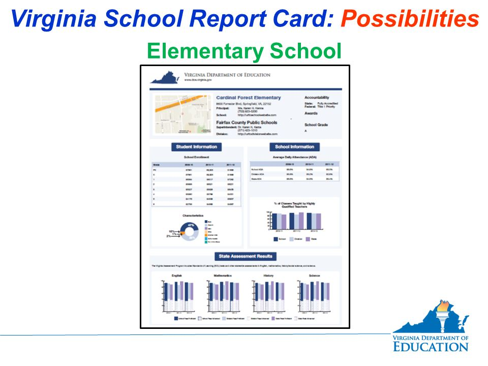 Virginia School Report Card: Possibilities Elementary School