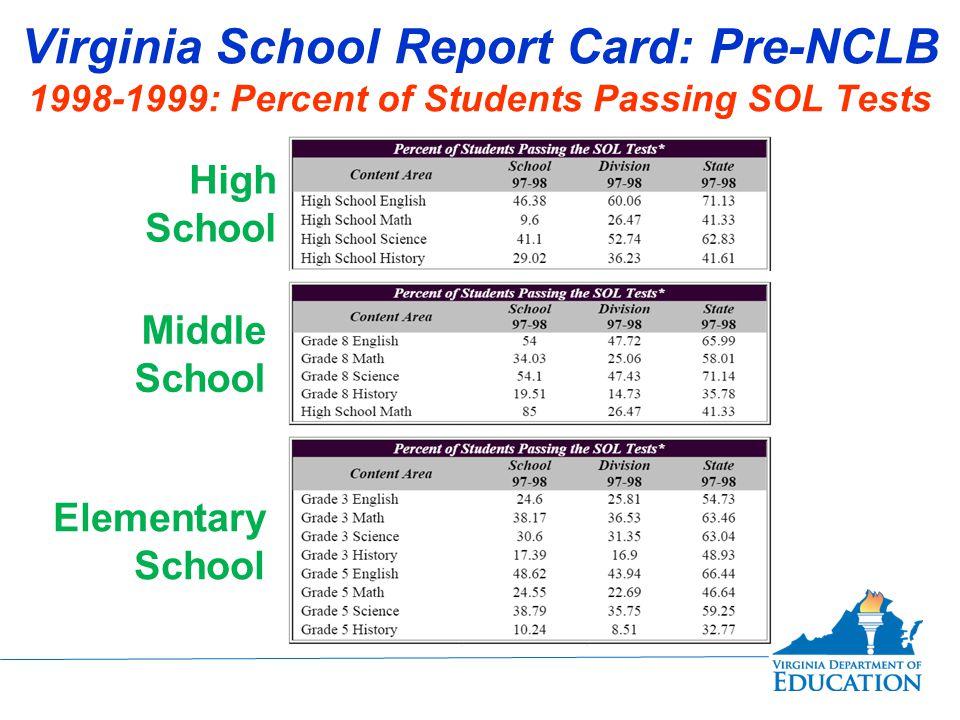Virginia School Report Card: Pre-NCLB 1998-1999: School-Wide Scores Middle SchoolElementary School Continued