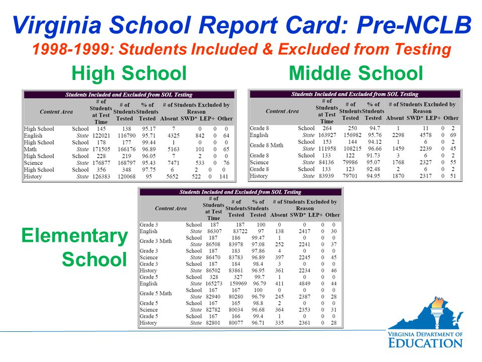 Virginia School Report Card: Pre-NCLB 1998-1999: Students Included & Excluded from Testing High SchoolMiddle School Elementary School