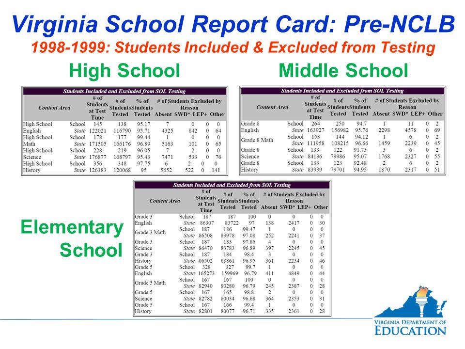 Virginia School Report Card: Post-NCLB Current