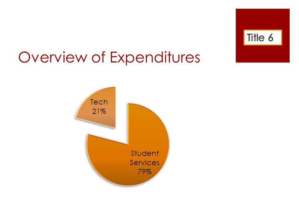Overview of Expenditures