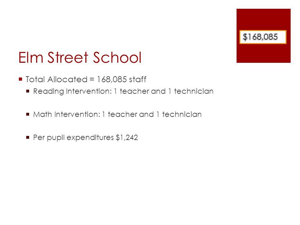 Elm Street School  Total Allocated = 168,085 staff  Reading Intervention: 1 teacher and 1 technician  Math Intervention: 1 teacher and 1 technician  Per pupil expenditures $1,242