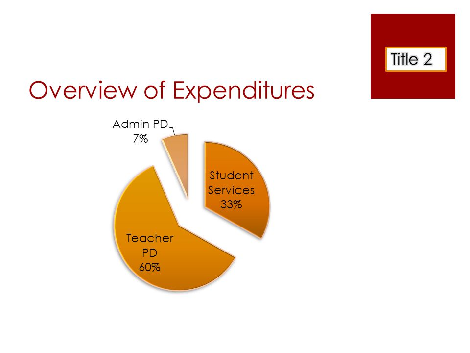 Title VI Grant  Allocation = $34,145  Services for students- PCS -reading and/or math =$24,000  Technology $7,145  HS Student Services – Quest Program =$3,000