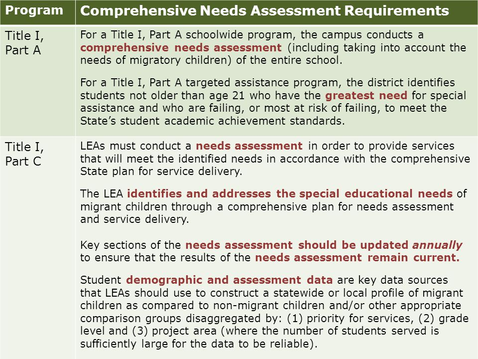 Program Comprehensive Needs Assessment Requirements Title I, Part A For a Title I, Part A schoolwide program, the campus conducts a comprehensive needs assessment (including taking into account the needs of migratory children) of the entire school.