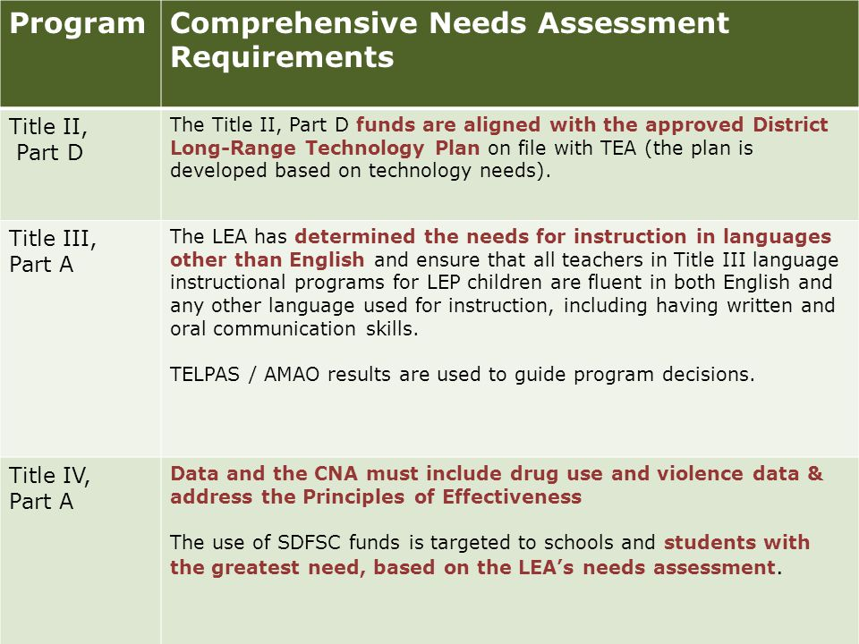 ProgramComprehensive Needs Assessment Requirements Title II, Part D The Title II, Part D funds are aligned with the approved District Long-Range Technology Plan on file with TEA (the plan is developed based on technology needs).
