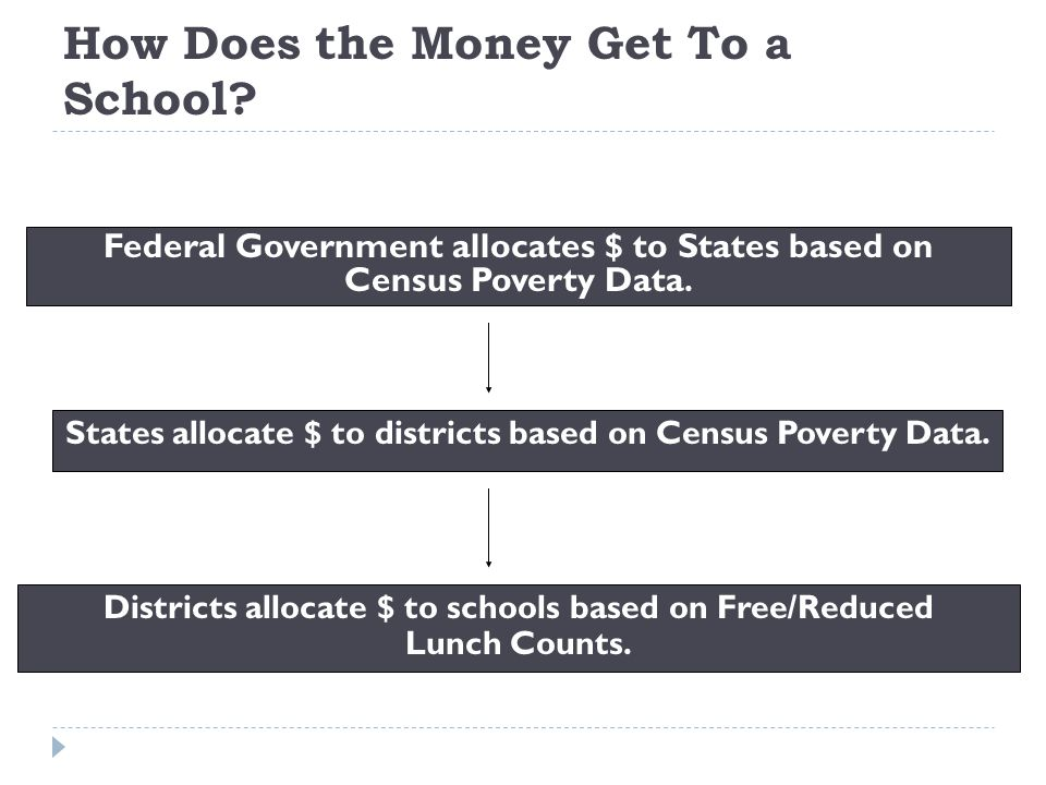 How Does the Money Get To a School? Federal Government allocates $ to States based on Census Poverty Data. States allocate $ to districts based on Cen
