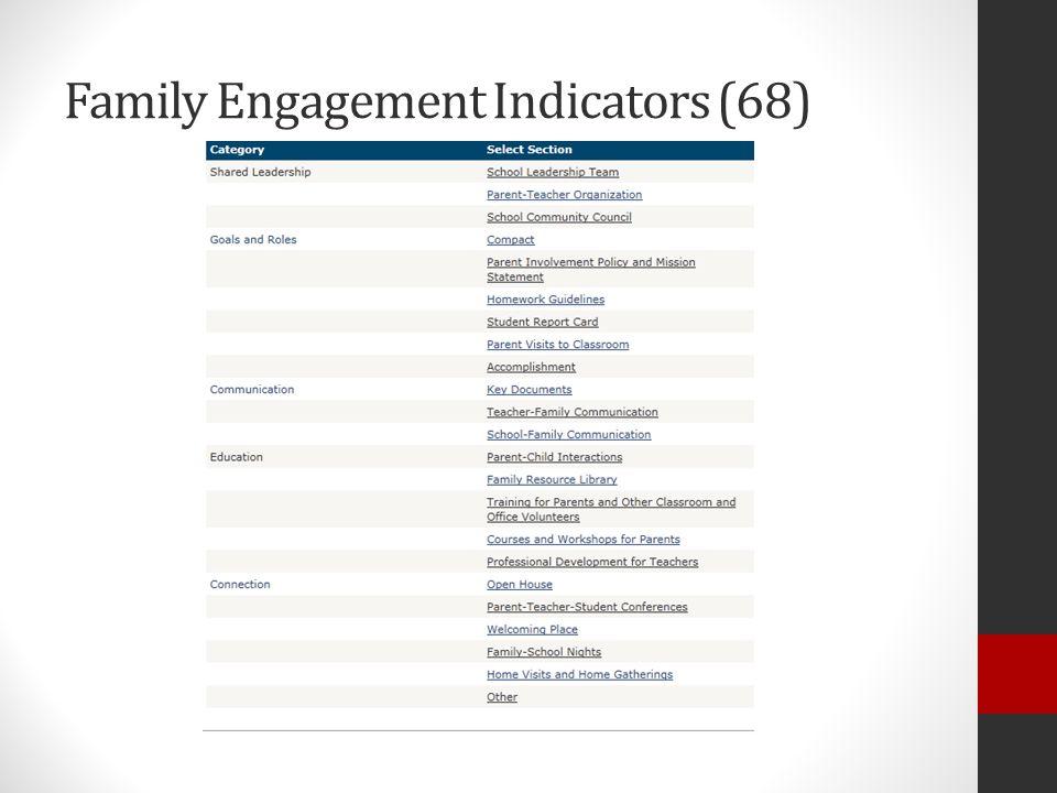 BIE Resources Link: http://www.bie.edu/Programs/supprog/TitleI/index.htmhttp://www.bie.edu/Programs/supprog/TitleI/index.htm Parental Involvement Compliance Checklist Family Engagement/Parental Involvement Planning Timeline NCLB Parental Involvement/Engagement State Resources for Parental Involvement (Notification Letters, Policies, Compacts, etc.) Parent Compact Rubric & Template developed by ADI (Title I Requirement) Parental Involvement Policy Template developed by ADI (Title I Requirement) Parental Involvement Policy Rubric developed by ADI
