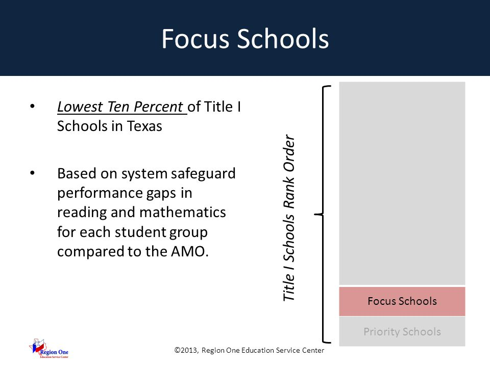 ©2013, Region One Education Service Center Focus Schools Lowest Ten Percent of Title I Schools in Texas Based on system safeguard performance gaps in reading and mathematics for each student group compared to the AMO.