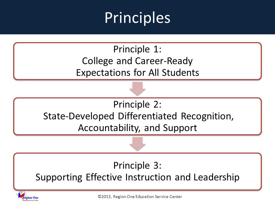 ©2013, Region One Education Service Center Principles Principle 1: College and Career-Ready Expectations for All Students Principle 2: State-Developed Differentiated Recognition, Accountability, and Support Principle 3: Supporting Effective Instruction and Leadership