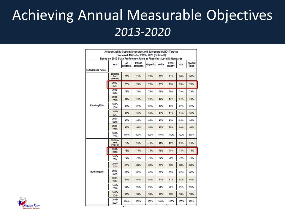 ©2013, Region One Education Service Center Principle 2: Identification Priority Schools Focus Schools Reward Schools