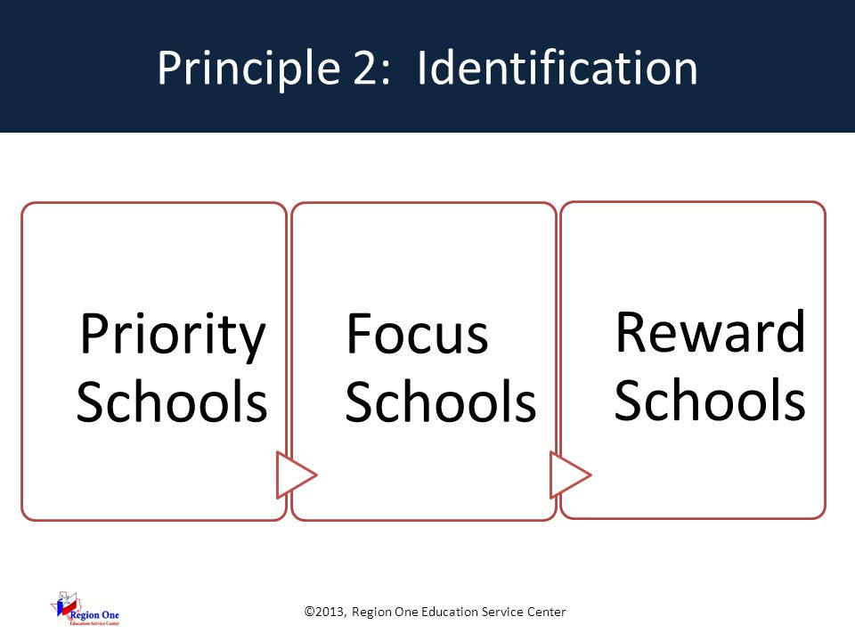 ©2013, Region One Education Service Center Principle 2: Identification Priority Schools Focus Schools Reward Schools