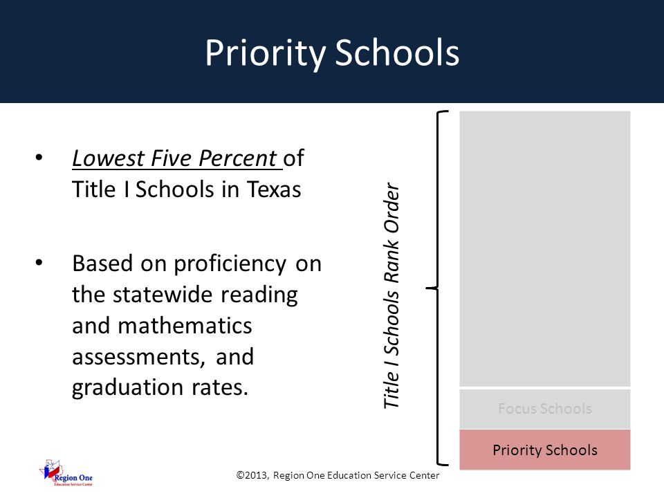 ©2013, Region One Education Service Center Priority Schools SIG/TTIPS Schools High Schools with a graduation rate < 60% Lowest Performing Schools based on proficiency in reading and mathematics at the all student level in the system safeguards