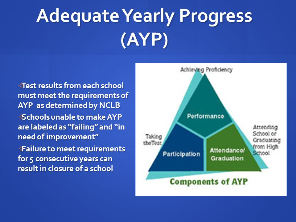 AYP and Mean Proficiency  Mean proficiency is the primary indicator for measuring performance  Schools labeled as in need of improvement begin with lower test scores  Prevents schools from showing improvements over time because they have not yet reached AYP