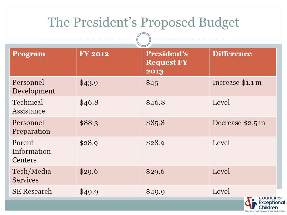 The President's Proposed Budget ProgramFY 2012President's Request FY 2013 Difference Personnel Development $43.9$45Increase $1.1 m Technical Assistance $46.8 Level Personnel Preparation $88.3$85.8Decrease $2.5 m Parent Information Centers $28.9 Level Tech/Media Services $29.6 Level SE Research$49.9 Level