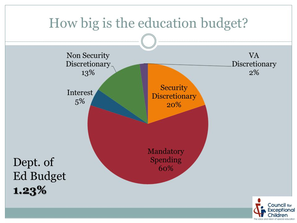 How big is the education budget