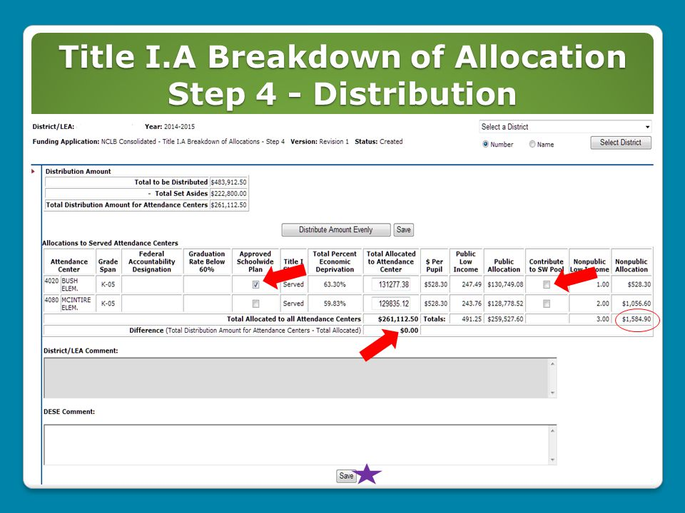 Title I.A Breakdown of Allocation Step 4 - Distribution 21