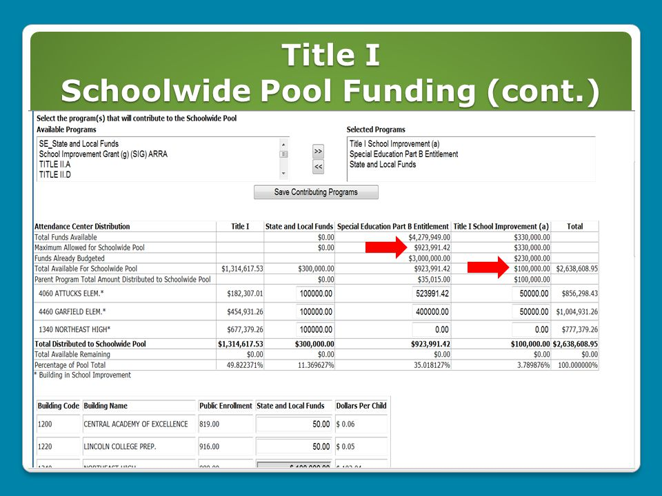 Title I Schoolwide Pool Funding (cont.) 30