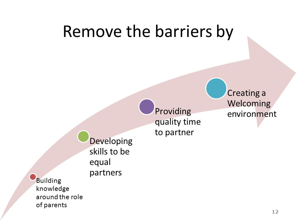 Remove the barriers by 12 Building knowledge around the role of parents Developing skills to be equal partners Providing quality time to partner Creat